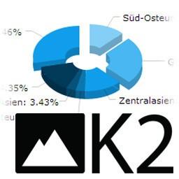 Плагин круговых диаграмм для k2